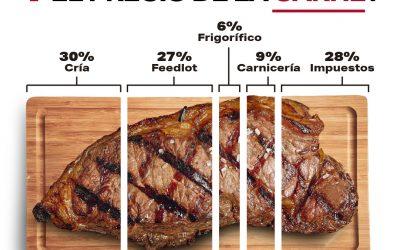 Informe FADA: Pan, leche, carne ¿Qué pasa con los precios?